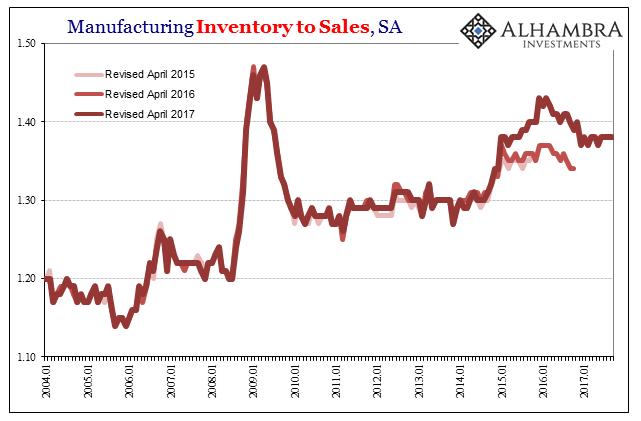 US Manufacturing Inventory to Sales, Jan 2004 - Nov 2017