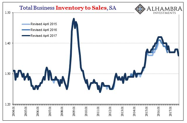 US Total Business Inventory to Sales, Jan 2004 - Nov 2017