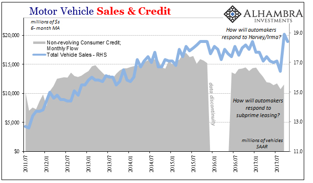 US Motor Vehicle Sales and Credit, Jul 2011 - Nov 2017