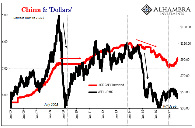 China and Dollars, Jan 2005 - 2017