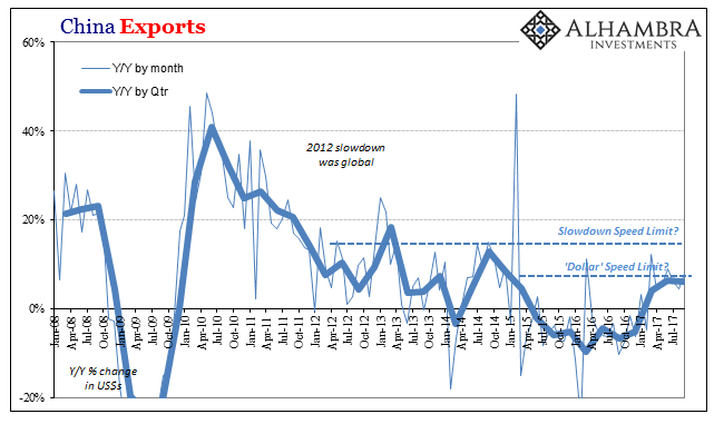 China Exports, Jan 2008 - Jul 2017