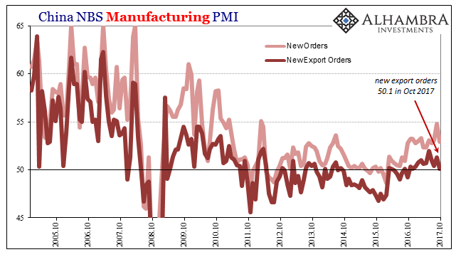 China Manufacturing PMI, Oct 2005 - 2017