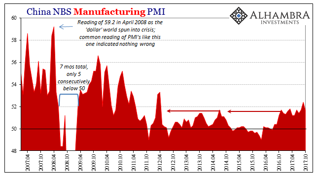 China Manufacturing PMI, Apr 2007 - Oct 2017