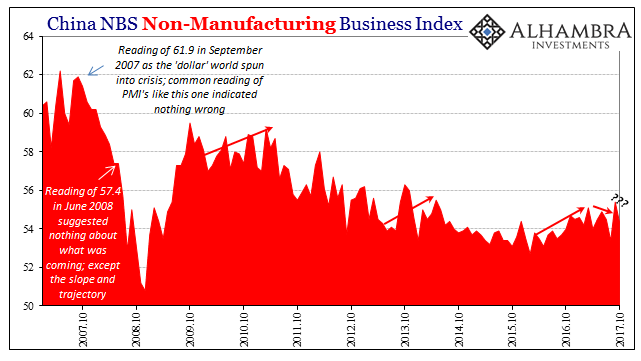 China Non-Manufacturing Business Index, Oct 2007 - 2017