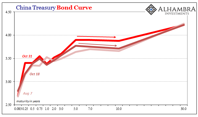 China Treasury Bonds