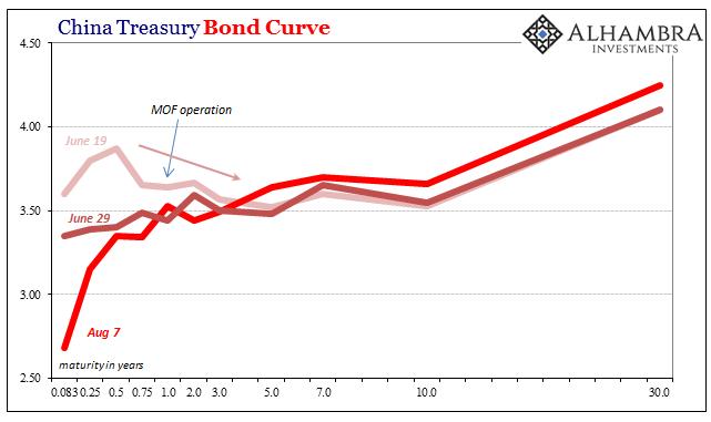 China Treasury Bonds