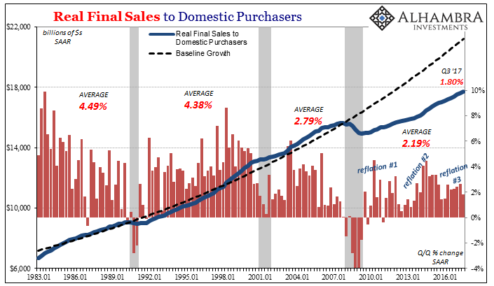 Real Final Sales to Domestic Purchasers, Jan 1983 - 2016