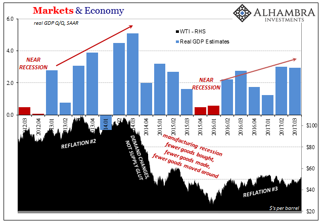 Markets and Economy. March 2012 - 2017