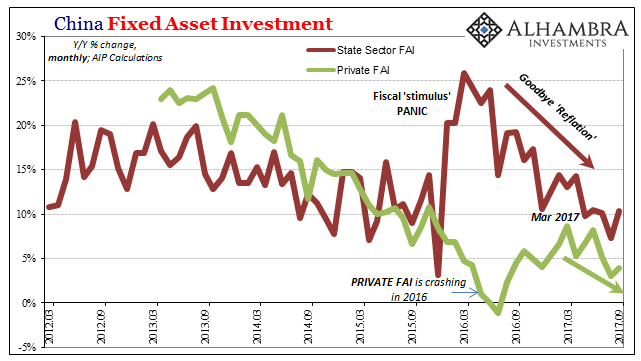 China Fixed Asset Investment, March 2012 - Sep 2017