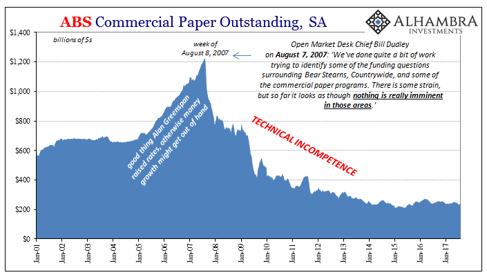 ABS Commercial Paper Outstanding, Jan 2001 - 2017