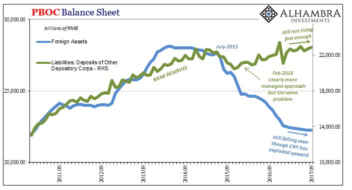 PBOC Balance Sheet, Sep 2011 - 2017