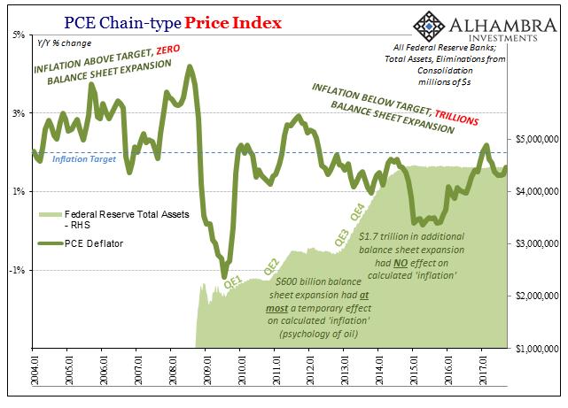 PCE Chain-type Price Index, Jan 2004 - 2017