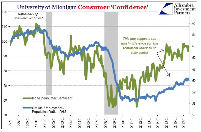 University of Michigan Consumer Confidence, Jan 1997 - 2017