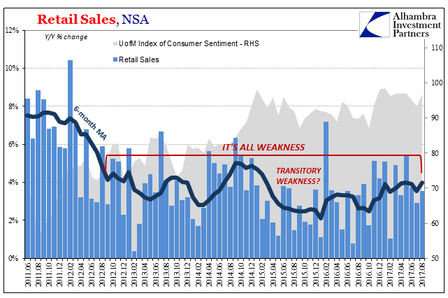 US Retail Sales, Jun 2011 - Aug 2017