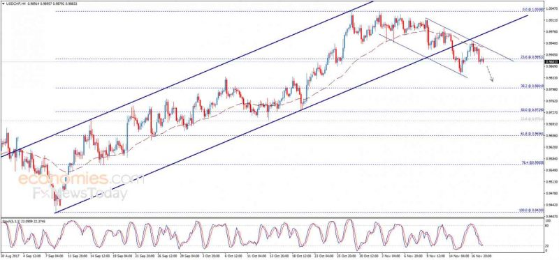 USD/CHF, November 20