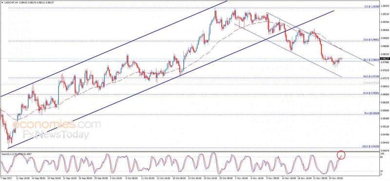 USD/CHF, November 28