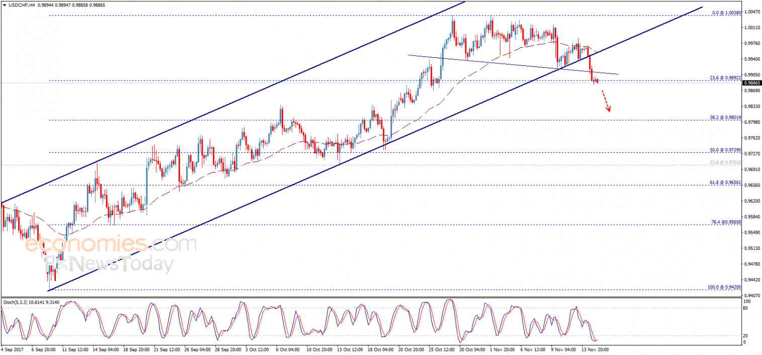 USD/CHF, November 15