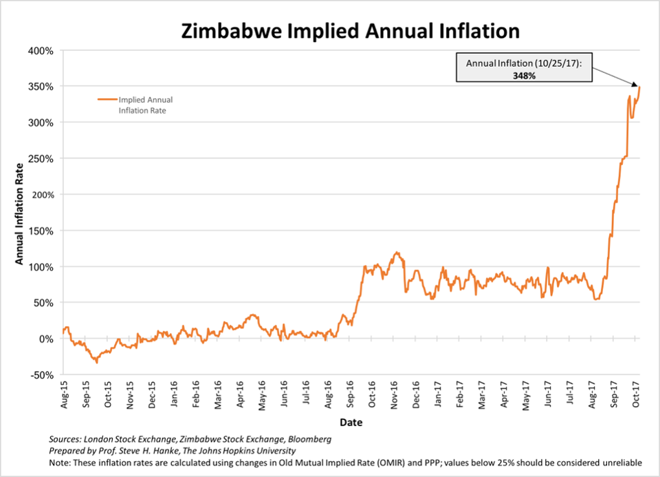 Zimbabwe Implied Annual Inflation, Aug 2015 - Oct 2017