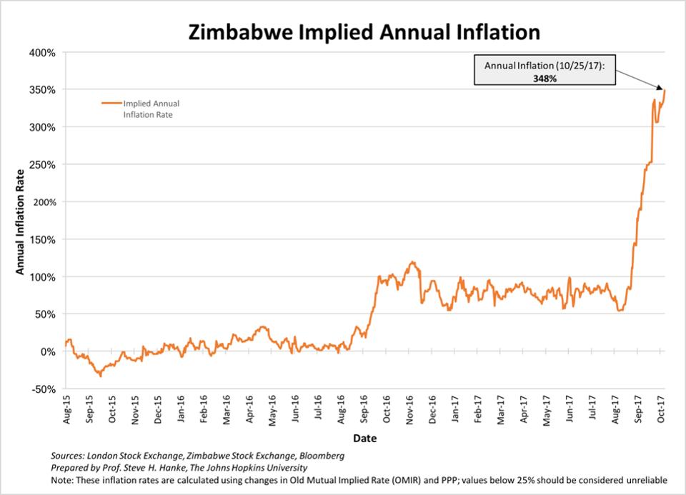 Zimbabwe Implied Annual Inflation, Aug 2015 - Oct 2017