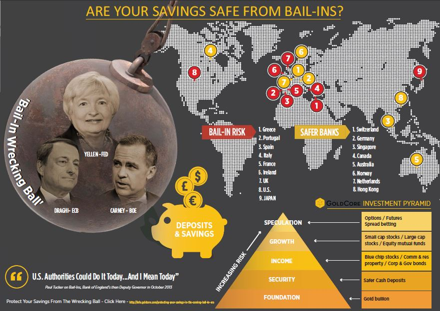 Are Your Savings Safe From Bail-Ins International Edition
