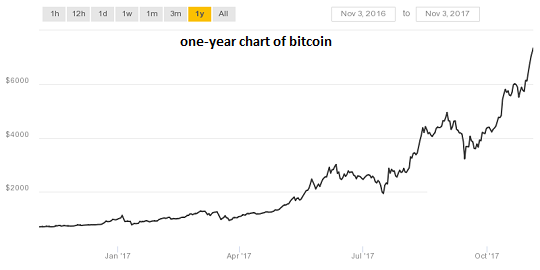 Bitcoin One-year Chart, Jan - Oct 2017