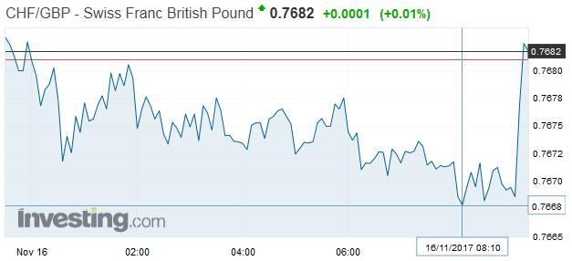 CHF/GBP - Swiss Franc British Pound, November 15