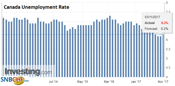 Canada Unemployment Rate, Oct 2017