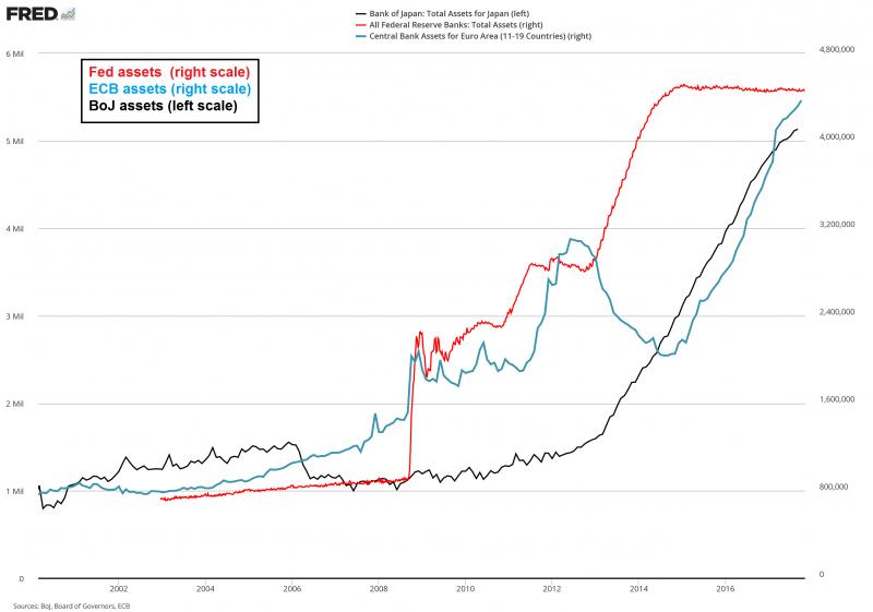 FED, ECB and BoJ Assets, 2002 - 2016