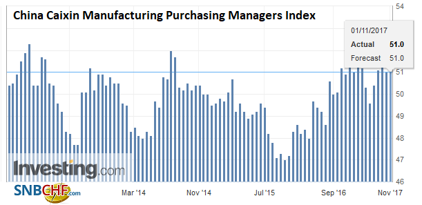China Caixin Manufacturing Purchasing Managers Index (PMI), Oct 2017