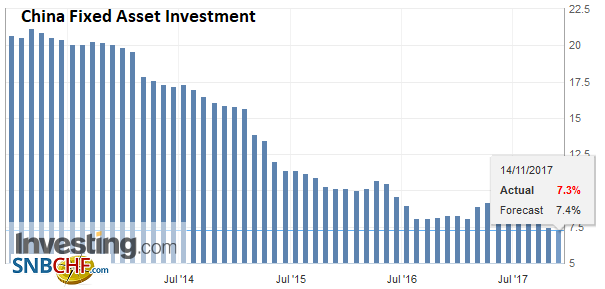China Fixed Asset Investment YoY, Oct 2017