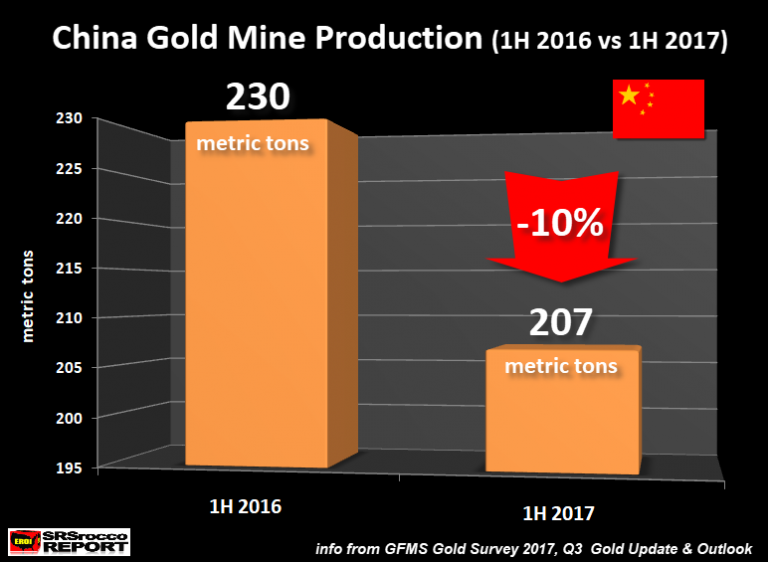 China Gold Mine Production 1H 2016 vs 1H 2017