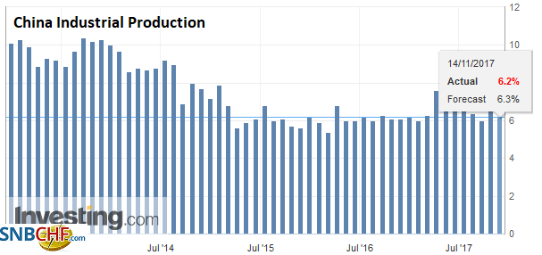 China Industrial Production YoY, Oct 2017