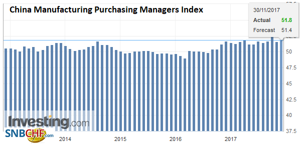 China Manufacturing Purchasing Managers Index (PMI), Nov 2017
