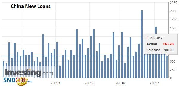 China New Loans, Oct 2017