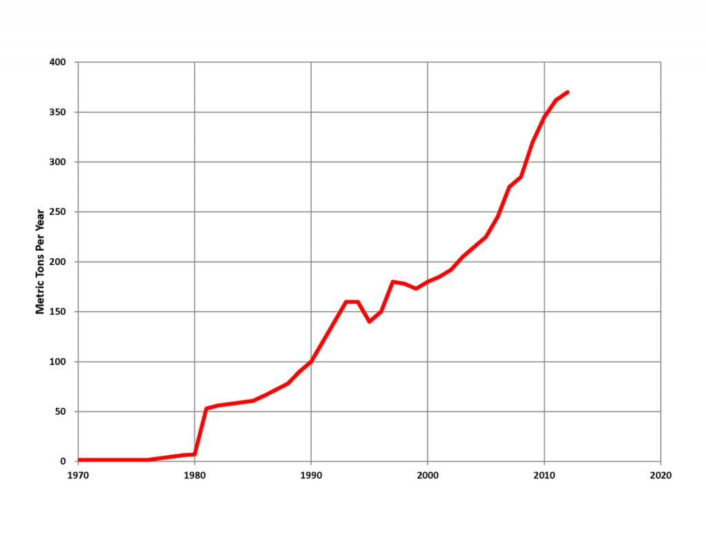 China Gold Production, 1970 - 2017