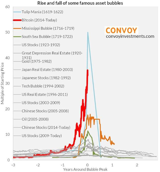 Rise and Fall of Some Famous Asset Bubbles