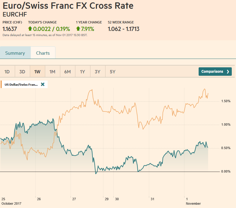 EUR/CHF and USD/CHF, November 01