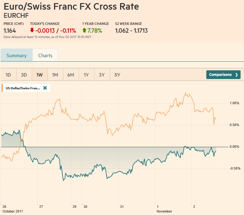 EUR/CHF and USD/CHF, November 02