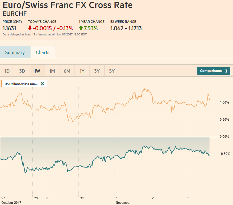 EUR/CHF and USD/CHF, November 03