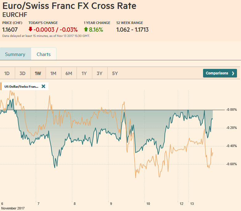 EUR/CHF and USD/CHF, November 13