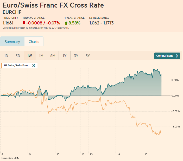EUR/CHF and USD/CHF, November 15