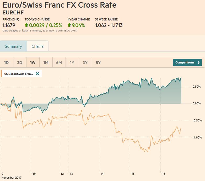 EUR/CHF and USD/CHF, November 16