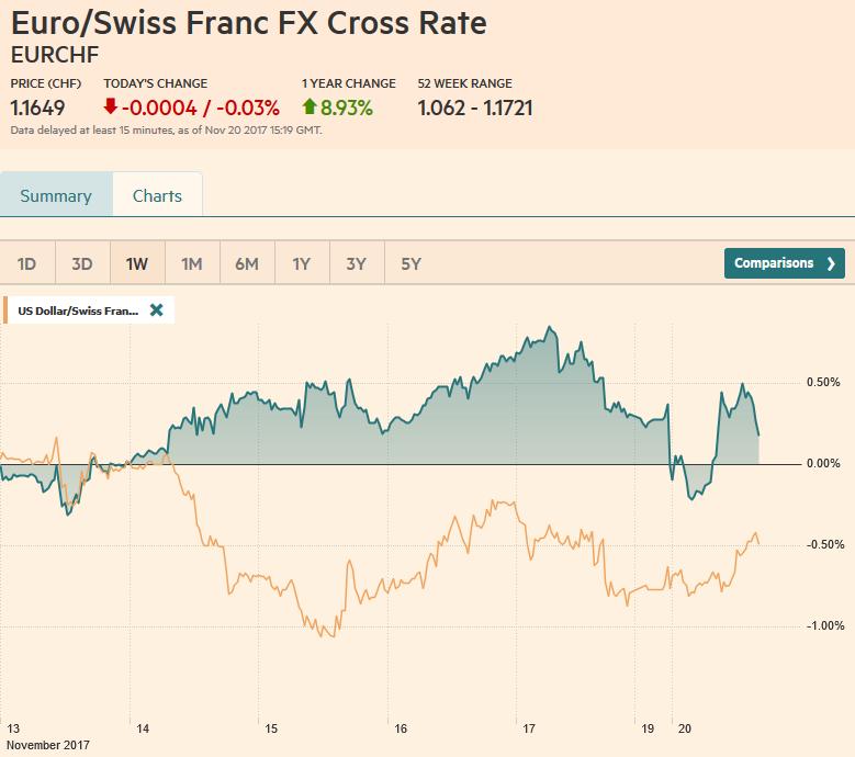 EUR/CHF and USD/CHF, November 20