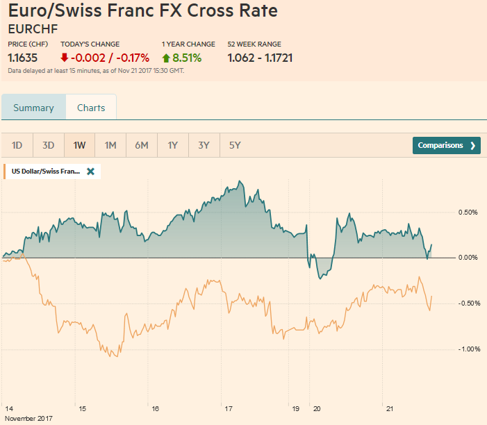 EUR/CHF and USD/CHF, November 21