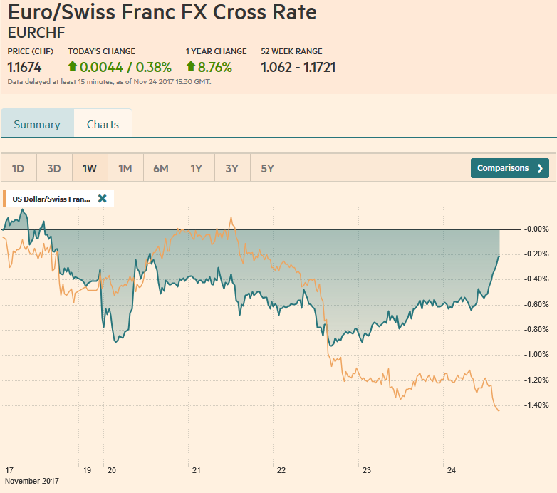 EUR/CHF and USD/CHF, November 24