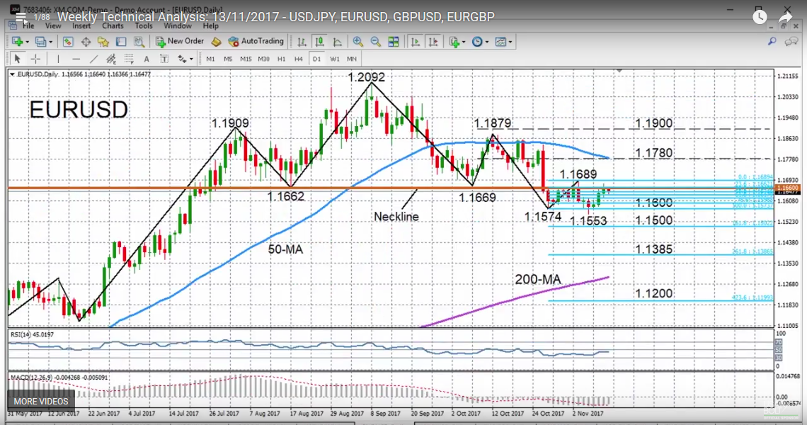 EUR/USD with Technical Indicators, November 13
