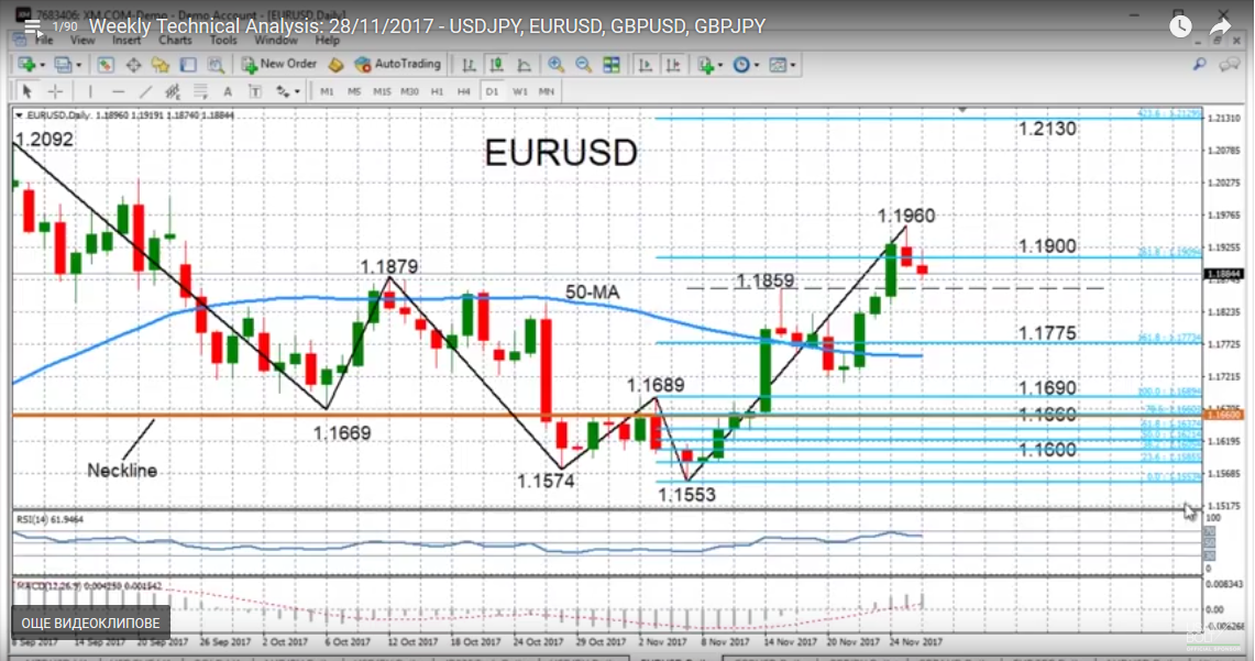 EUR/USD with Technical Indicators, November 28
