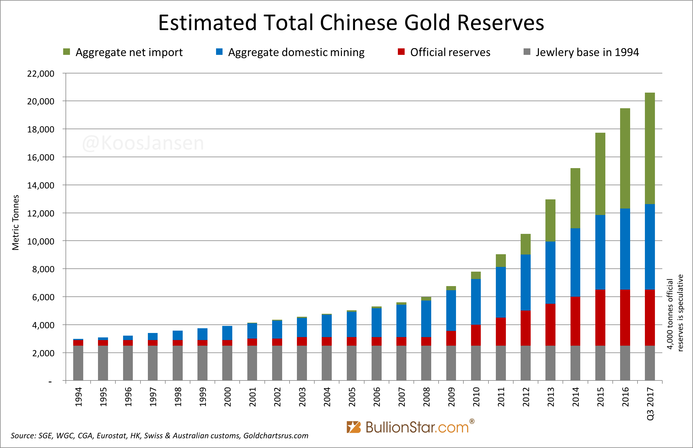 Estimated Total Chinese Gold Reserves, 1994 - Q3 2017