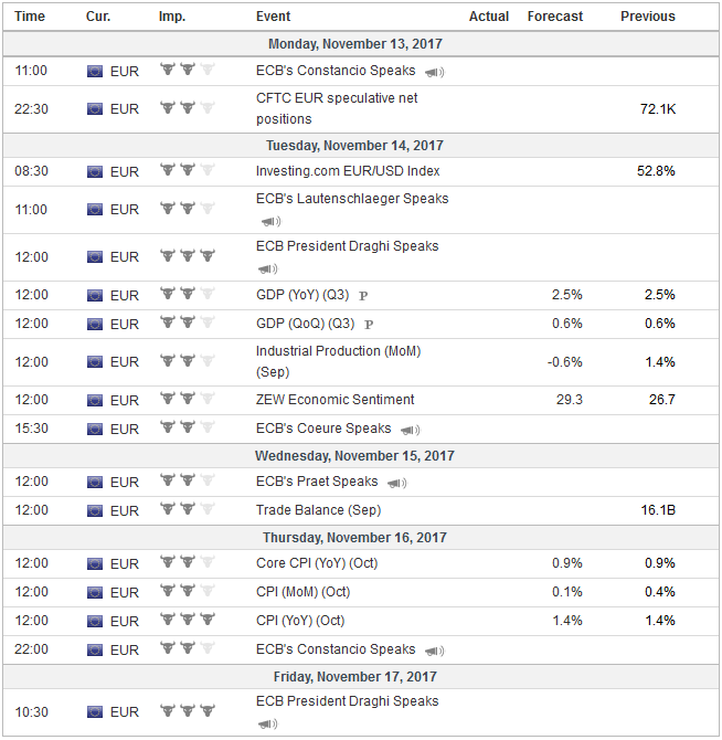 Economic Events: Eurozone, Week November 13