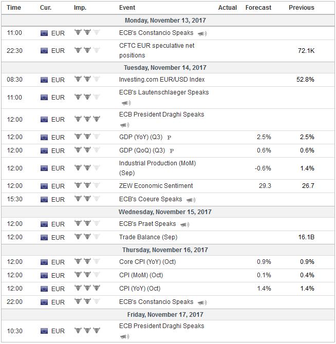 Economic Events: Eurozone, Week November 13